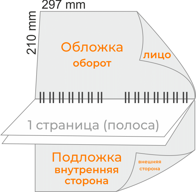 Размеры перекидного календаря