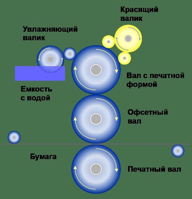 Схема действия офсетной машины
